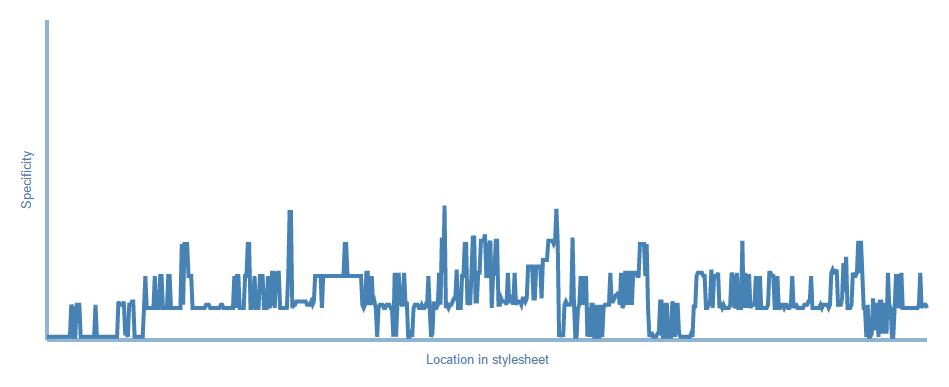 Spezifitäts-Graph von designerzone.de (Stand April 2016)